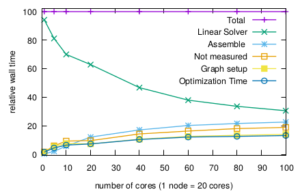 Plot shows relative wall time of parts of program (total, linear solver, assemble, not measured, graph setup, optimization time) over number of cores from 0 to 100. All but linear solver show saturation from 40 cores, relative runtime of linear solver decreases with number of cores.